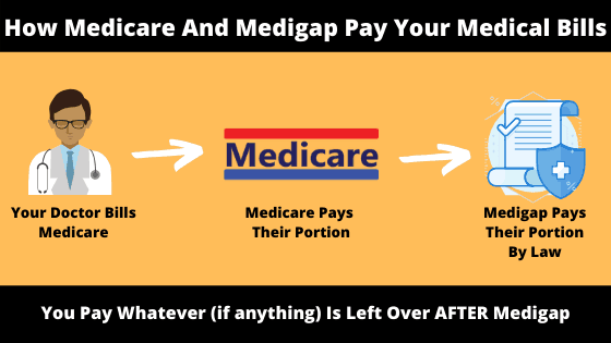 How Medicare Pays your doctor